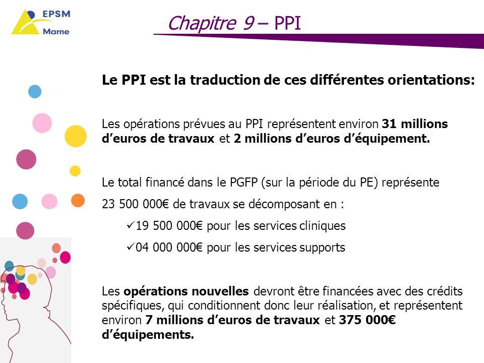 Chapitre 9 – PPI Le PPI est la traduction de ces différentes orientations: