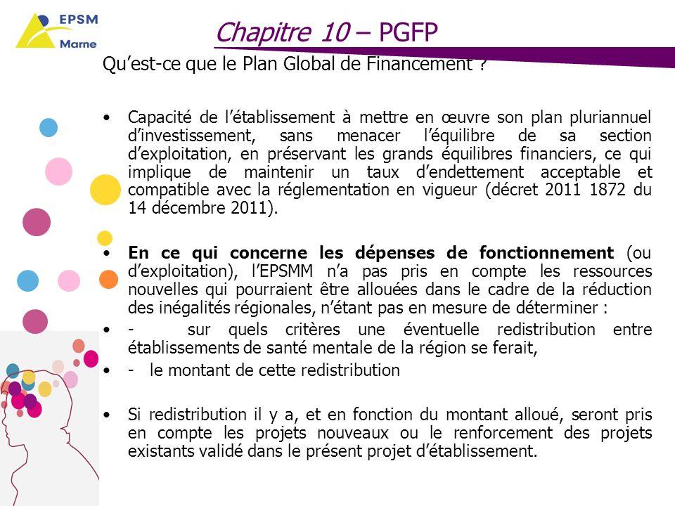 Chapitre 10 – PGFP Qu'est-ce que le Plan Global de Financement