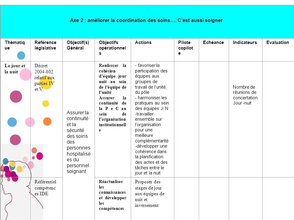 Axe 2 : améliorer la coordination des soins…. C'est aussi soigner