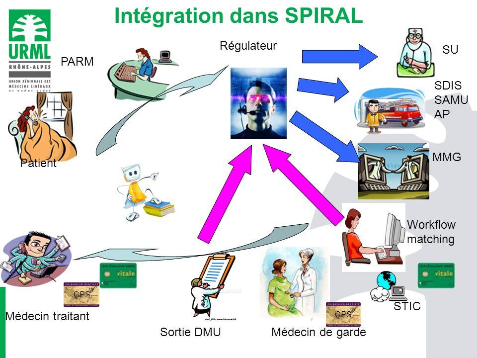 Intégration dans SPIRAL
