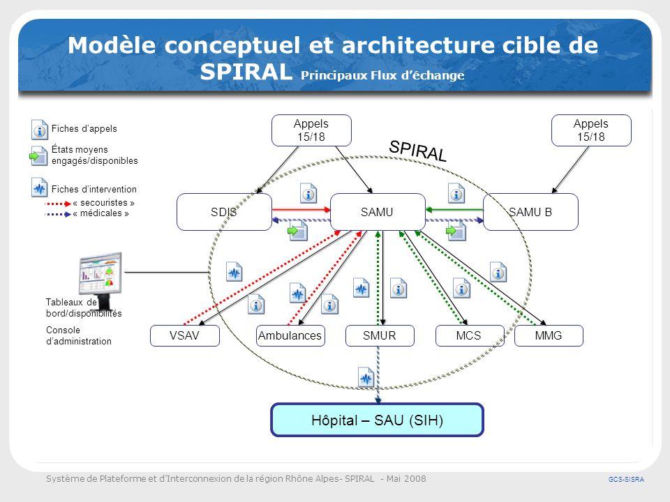Modèle conceptuel et architecture cible de SPIRAL Principaux Flux d'échange