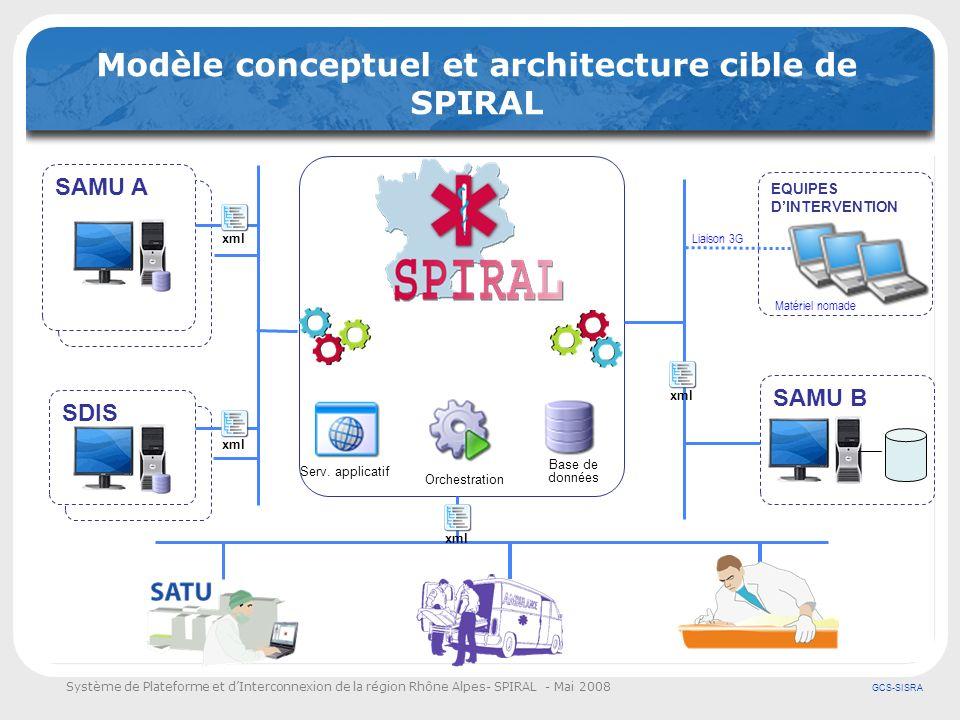 Modèle conceptuel et architecture cible de SPIRAL