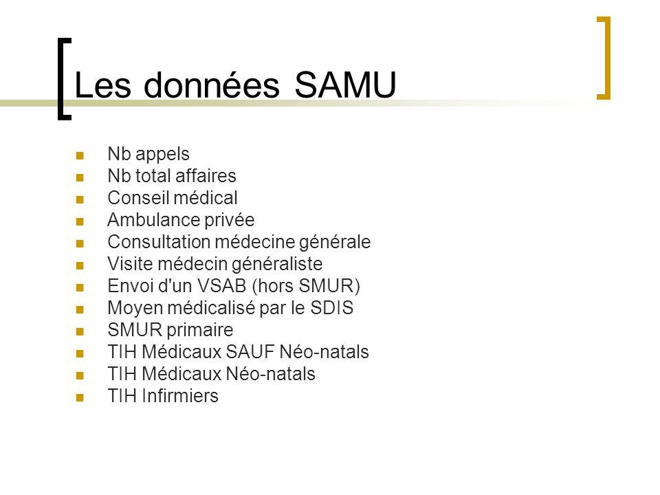 Les données SAMU Nb appels Nb total affaires Conseil médical