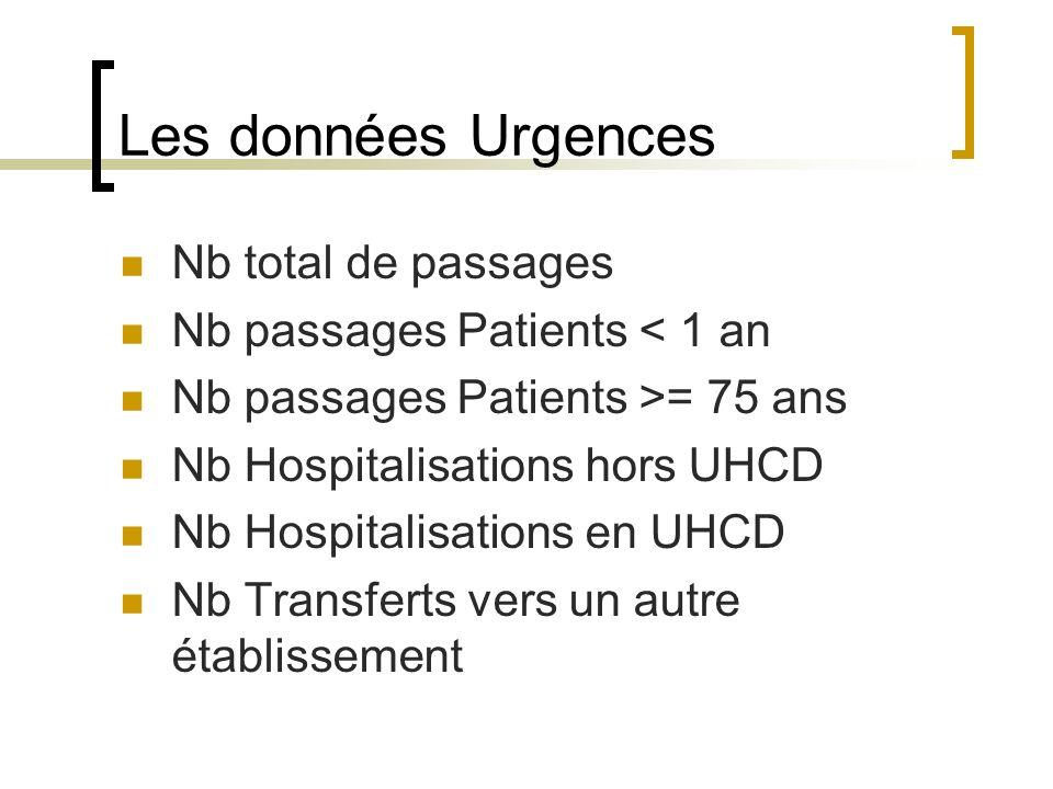 Les données Urgences Nb total de passages