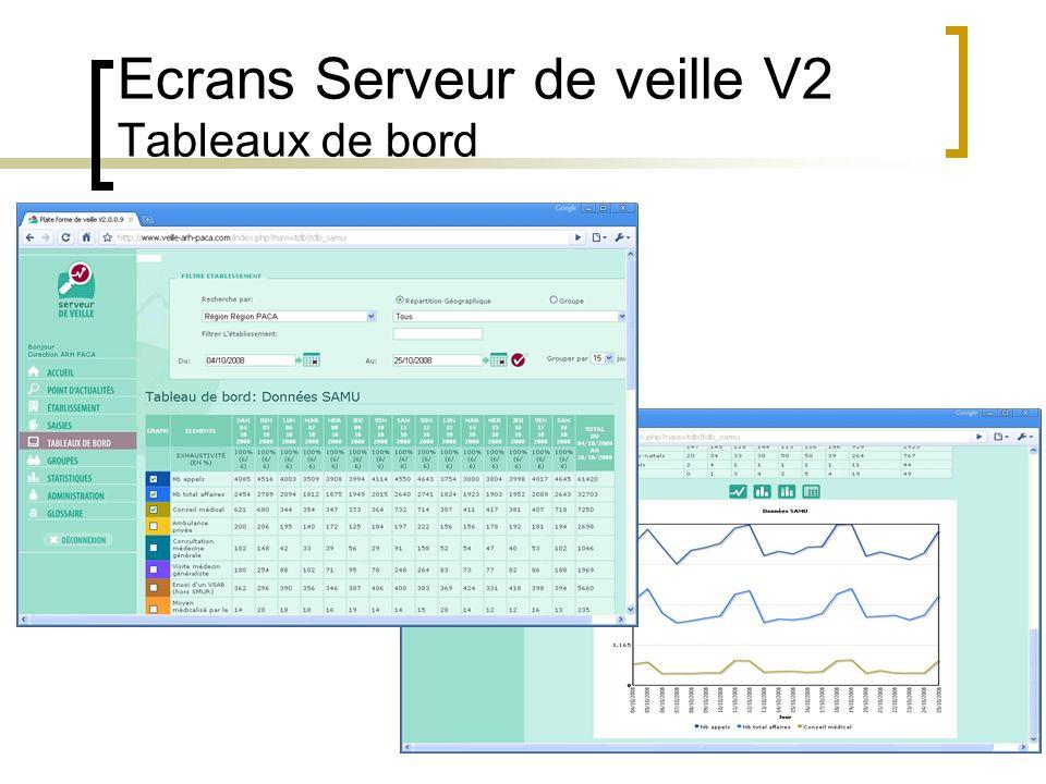 Ecrans Serveur de veille V2 Tableaux de bord