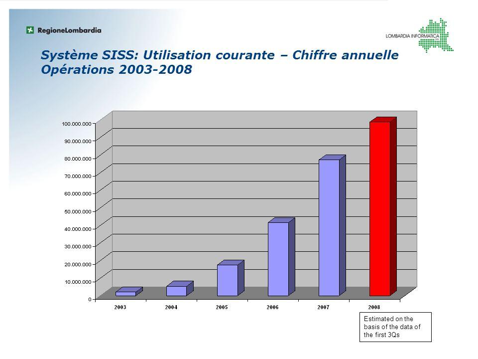 Système SISS: Utilisation courante – Chiffre annuelle Opérations 2003-2008