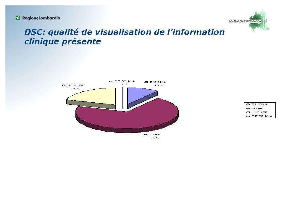 DSC: qualité de visualisation de l'information clinique présente