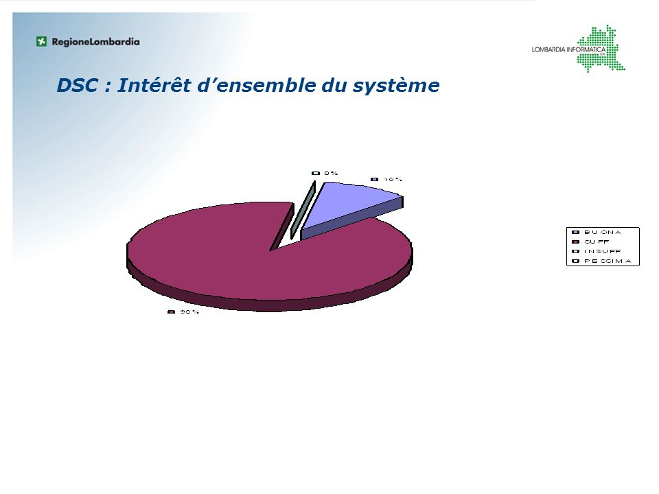 DSC : Intérêt d'ensemble du système
