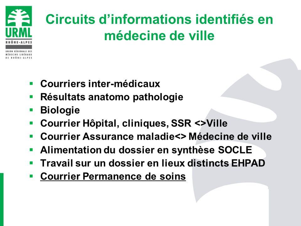 Circuits d'informations identifiés en médecine de ville