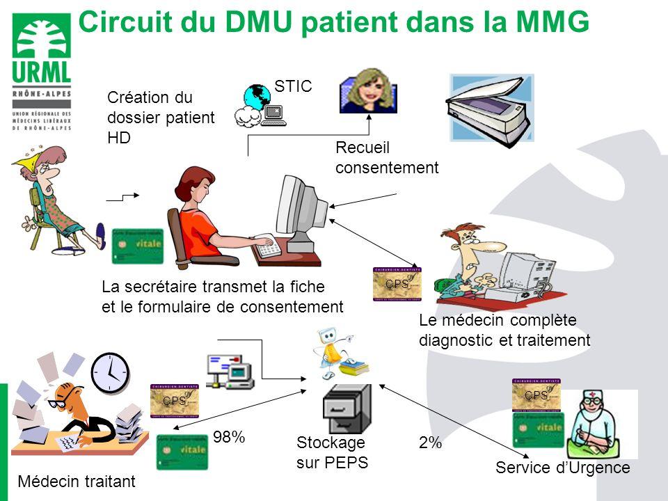 Circuit du DMU patient dans la MMG
