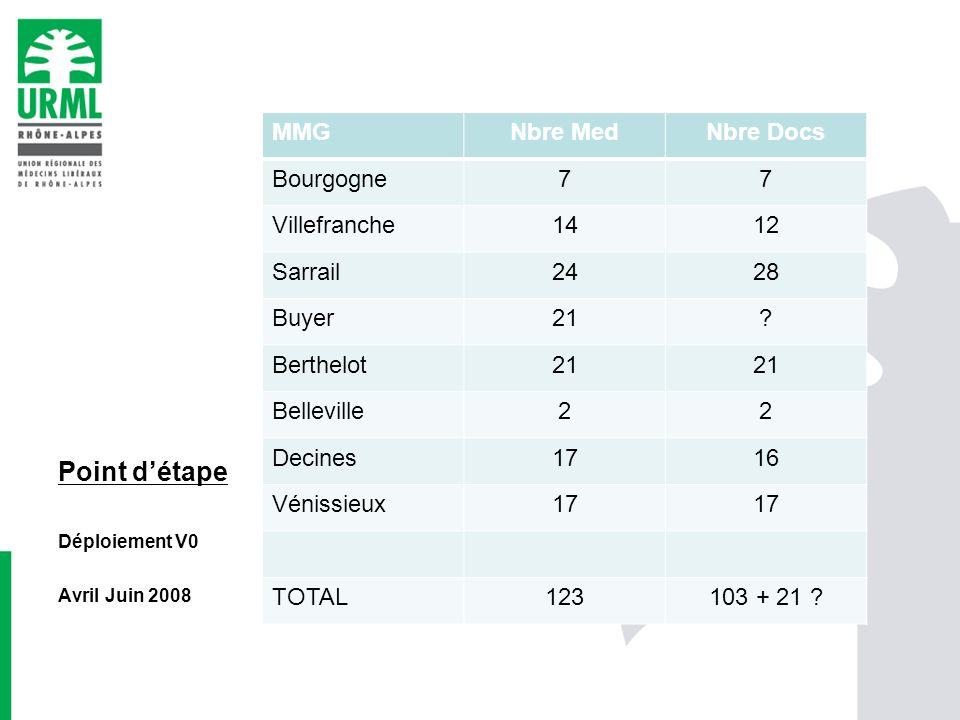 Point d'étape MMG Nbre Med Nbre Docs Bourgogne 7 Villefranche 14 12