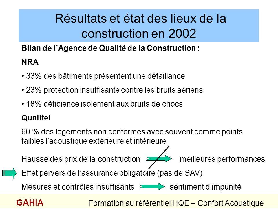 Résultats et état des lieux de la construction en 2002