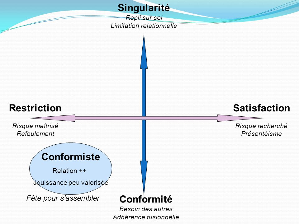 Singularité Restriction Satisfaction Conformiste Conformité