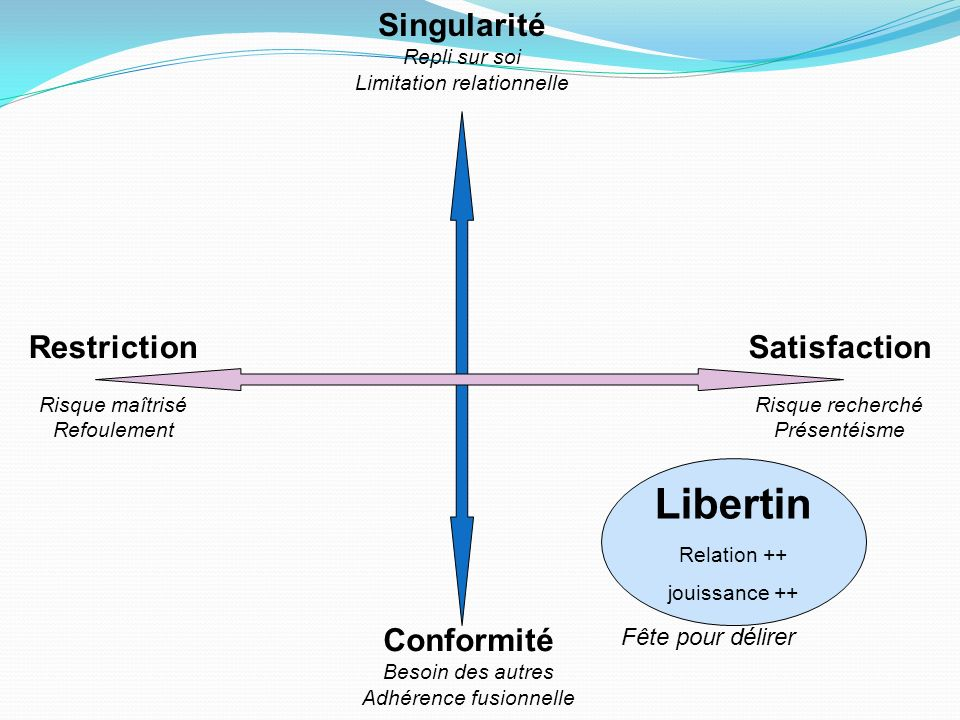 Libertin Singularité Restriction Satisfaction Conformité