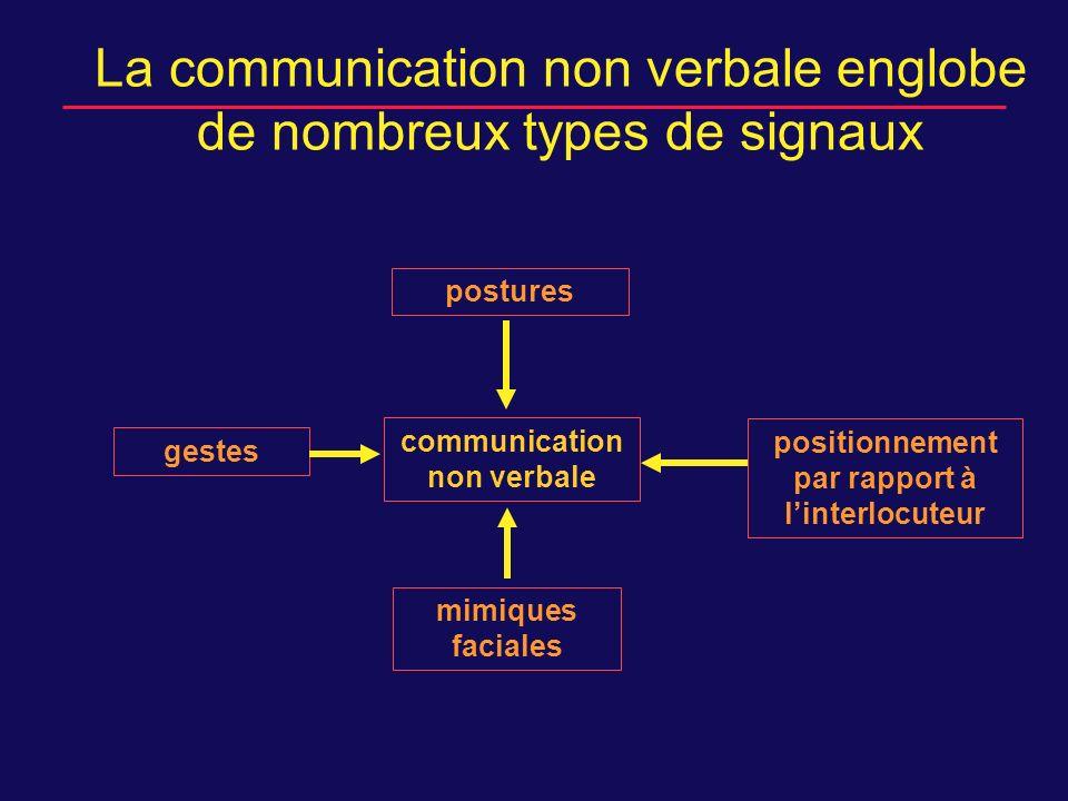 La communication non verbale englobe de nombreux types de signaux