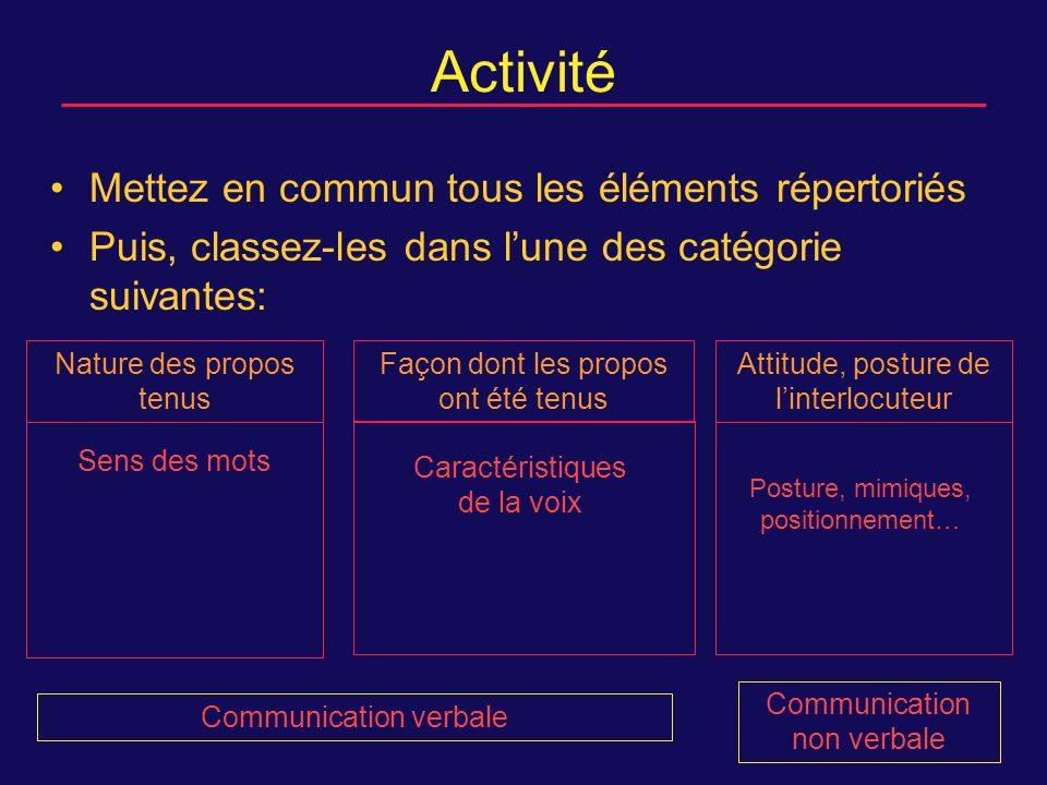 Activité Mettez en commun tous les éléments répertoriés