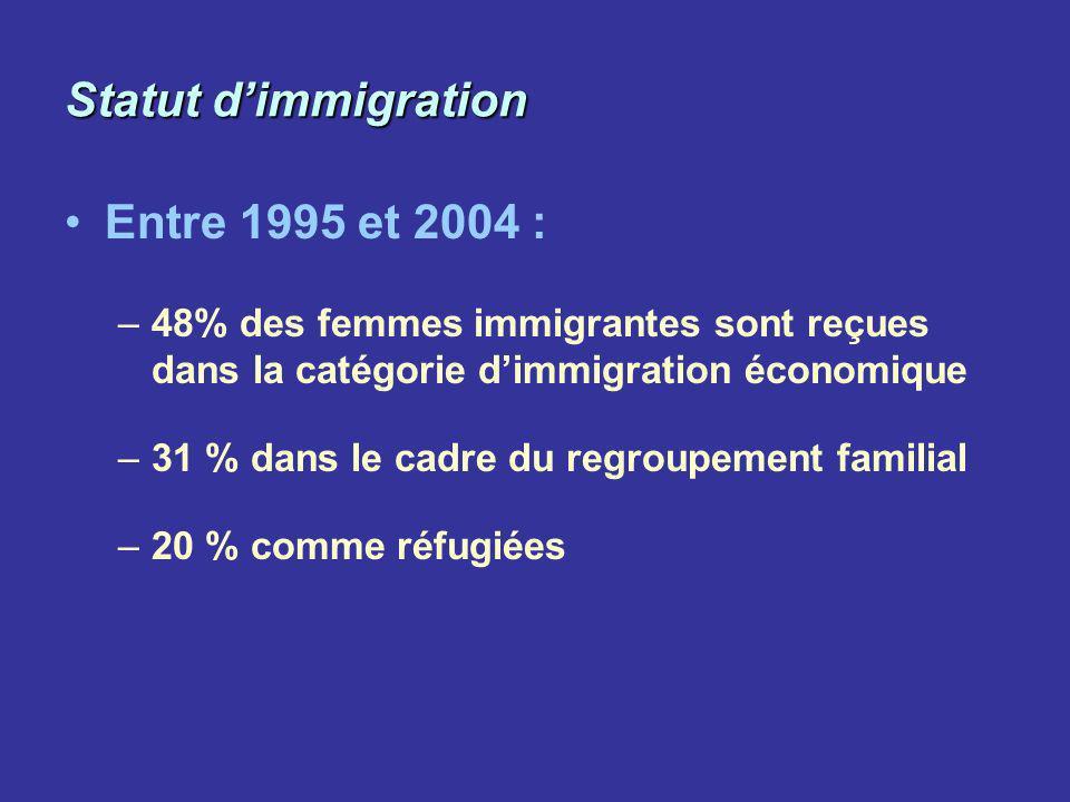 Statut d'immigration Entre 1995 et 2004 :