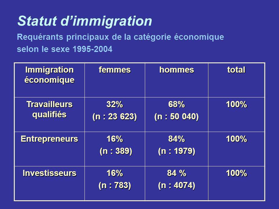 Immigration économique Travailleurs qualifiés