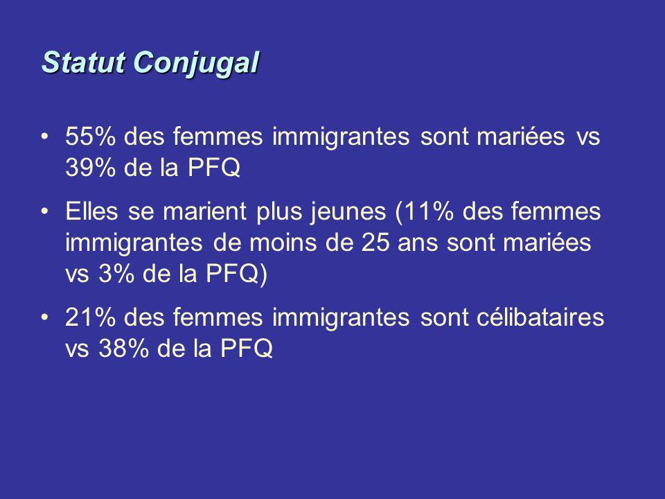 Statut Conjugal 55% des femmes immigrantes sont mariées vs 39% de la PFQ.
