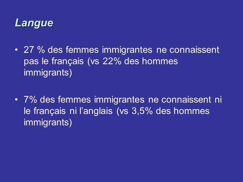 Langue 27 % des femmes immigrantes ne connaissent pas le français (vs 22% des hommes immigrants)