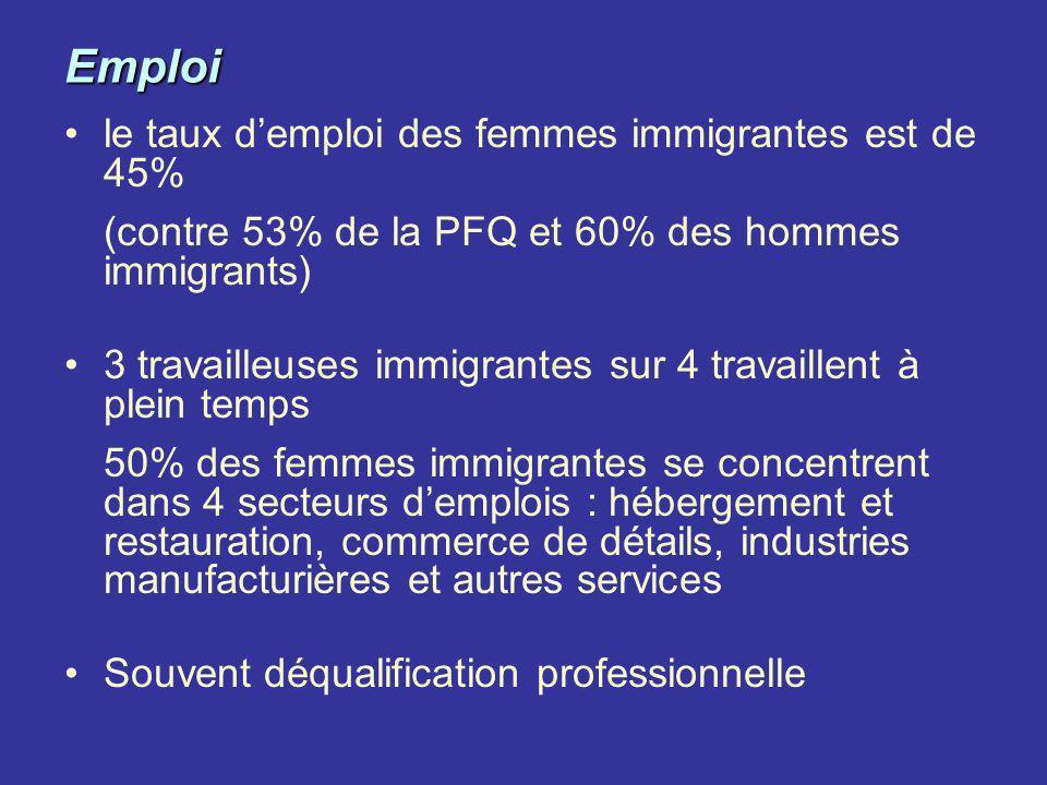 Emploi le taux d'emploi des femmes immigrantes est de 45%