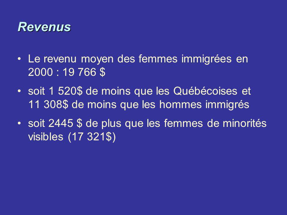 Revenus Le revenu moyen des femmes immigrées en 2000 : 19 766 $