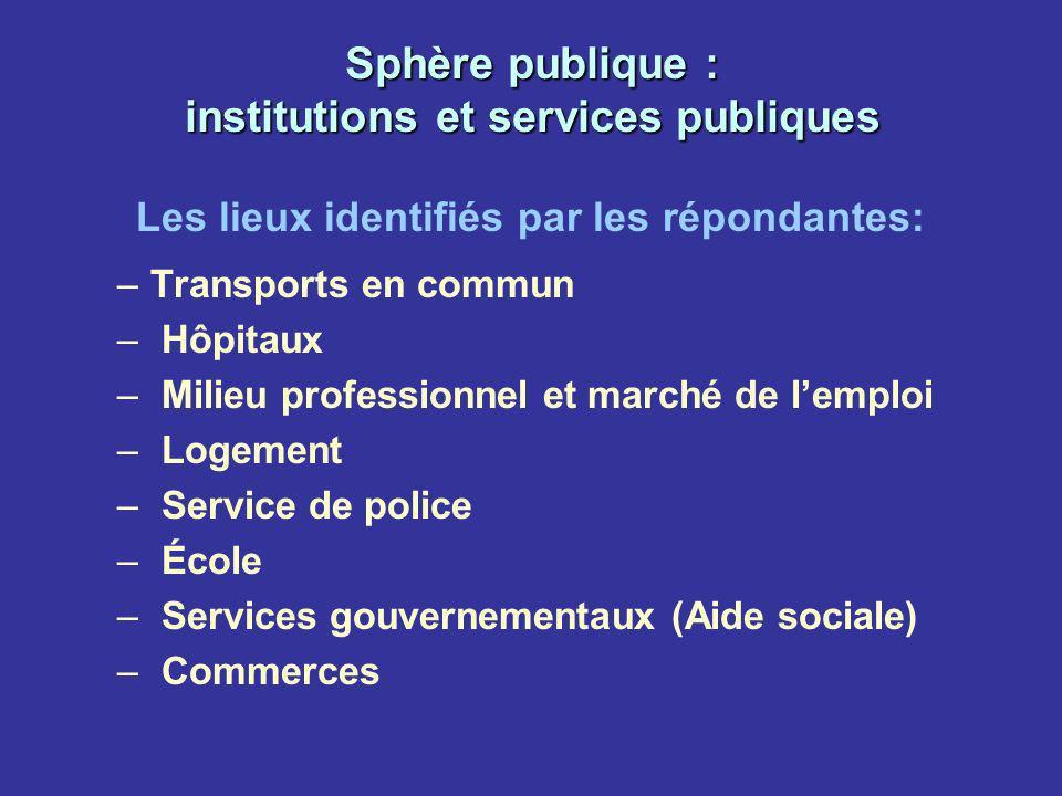 Sphère publique : institutions et services publiques