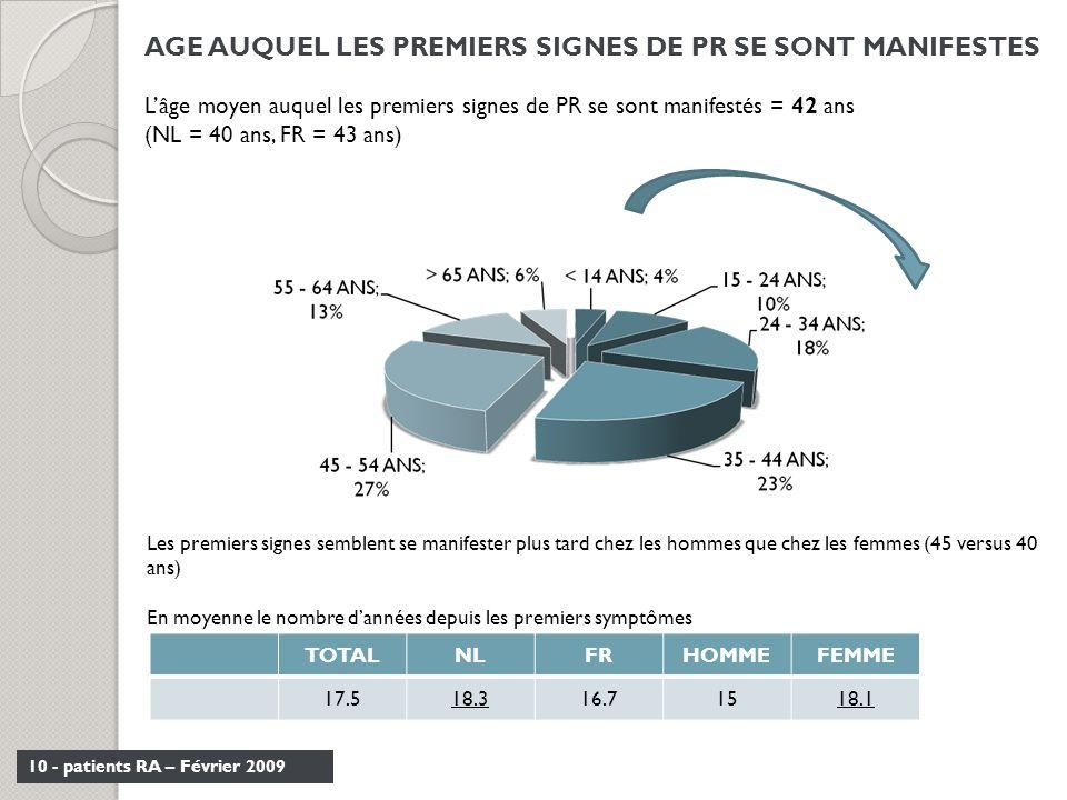 AGE AUQUEL LES PREMIERS SIGNES DE PR SE SONT MANIFESTES