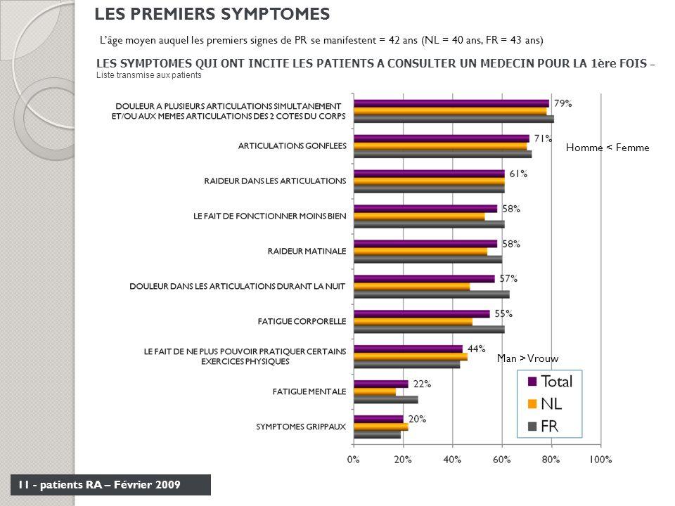 LES PREMIERS SYMPTOMES