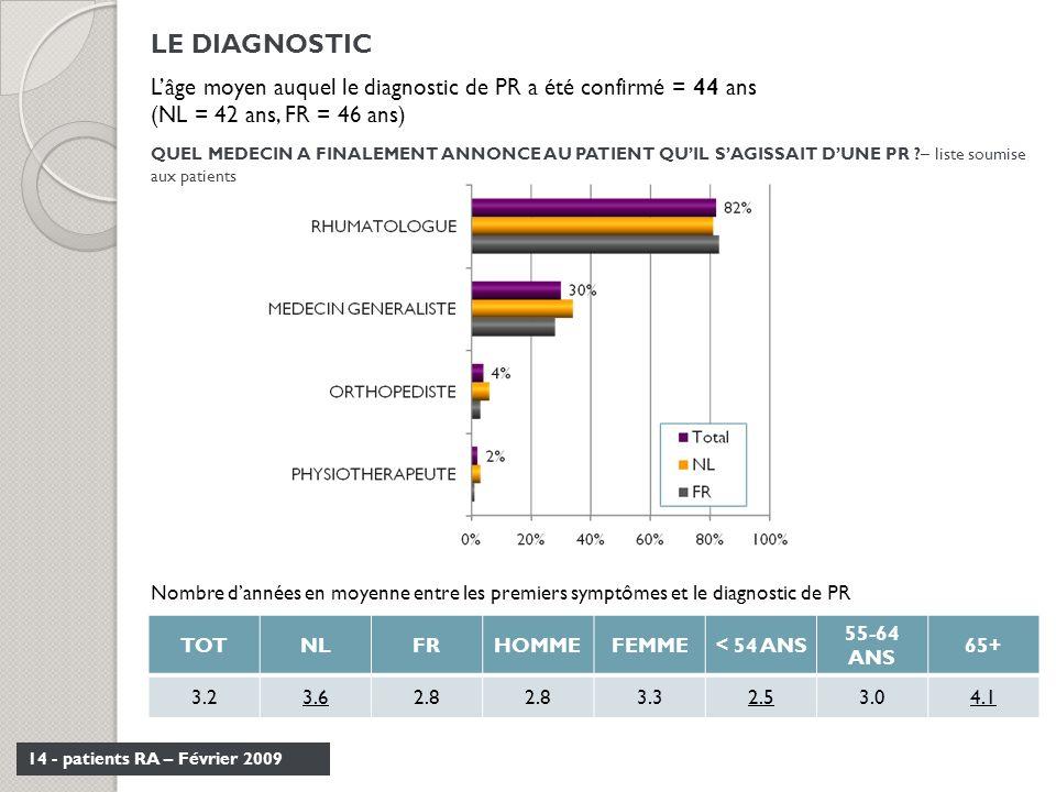 LE DIAGNOSTIC L'âge moyen auquel le diagnostic de PR a été confirmé = 44 ans. (NL = 42 ans, FR = 46 ans)