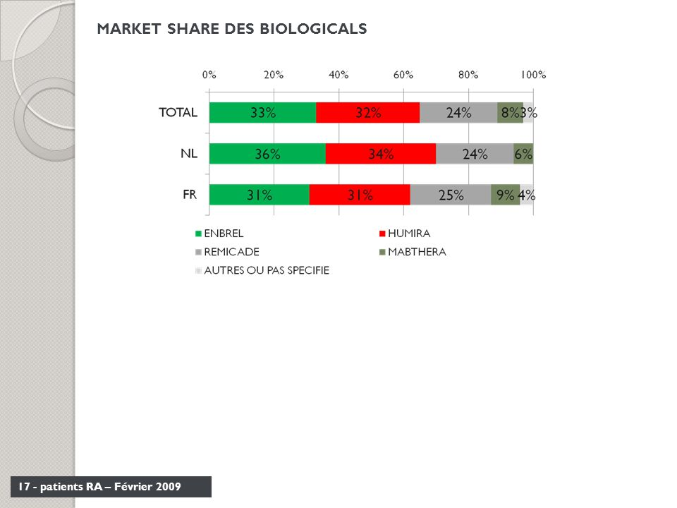 MARKET SHARE DES BIOLOGICALS