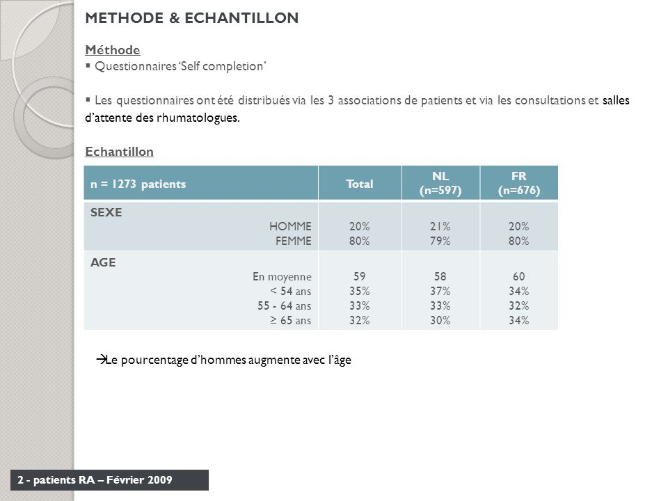 METHODE & ECHANTILLON Méthode Questionnaires 'Self completion'