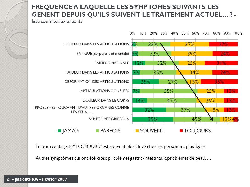 FREQUENCE A LAQUELLE LES SYMPTOMES SUIVANTS LES GENENT DEPUIS QU'ILS SUIVENT LE TRAITEMENT ACTUEL… – liste soumise aux patients
