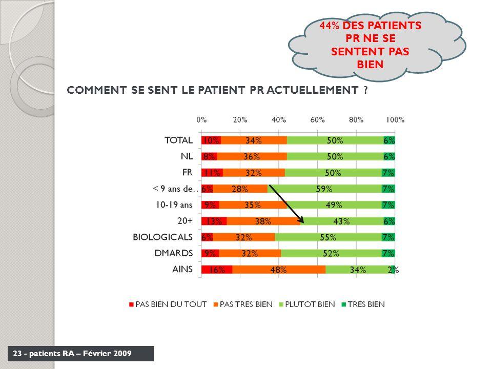 44% DES PATIENTS PR NE SE SENTENT PAS BIEN