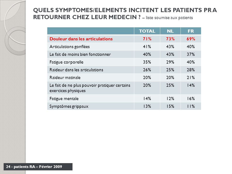 QUELS SYMPTOMES/ELEMENTS INCITENT LES PATIENTS PR A RETOURNER CHEZ LEUR MEDECIN – liste soumise aux patients