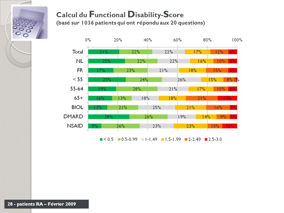 Calcul du Functional Disability-Score