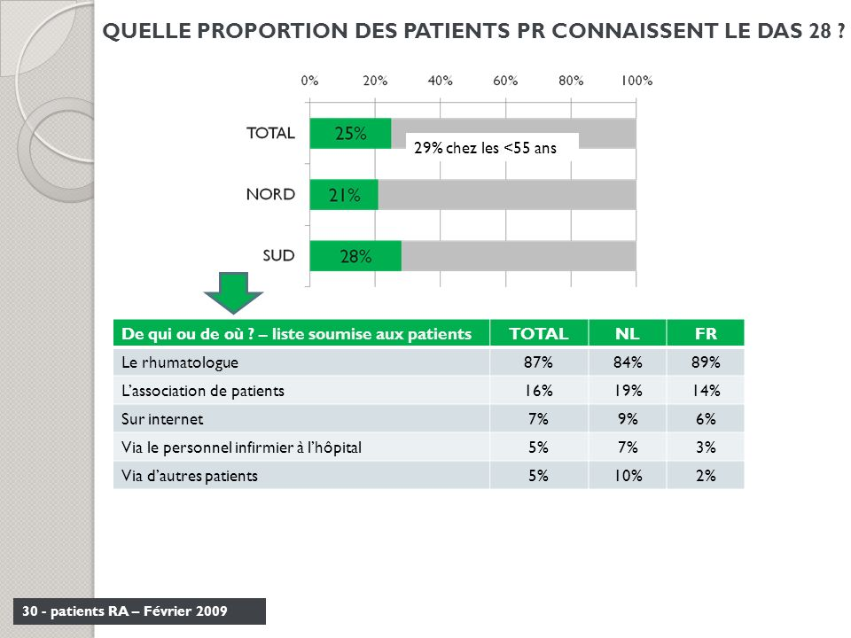 QUELLE PROPORTION DES PATIENTS PR CONNAISSENT LE DAS 28