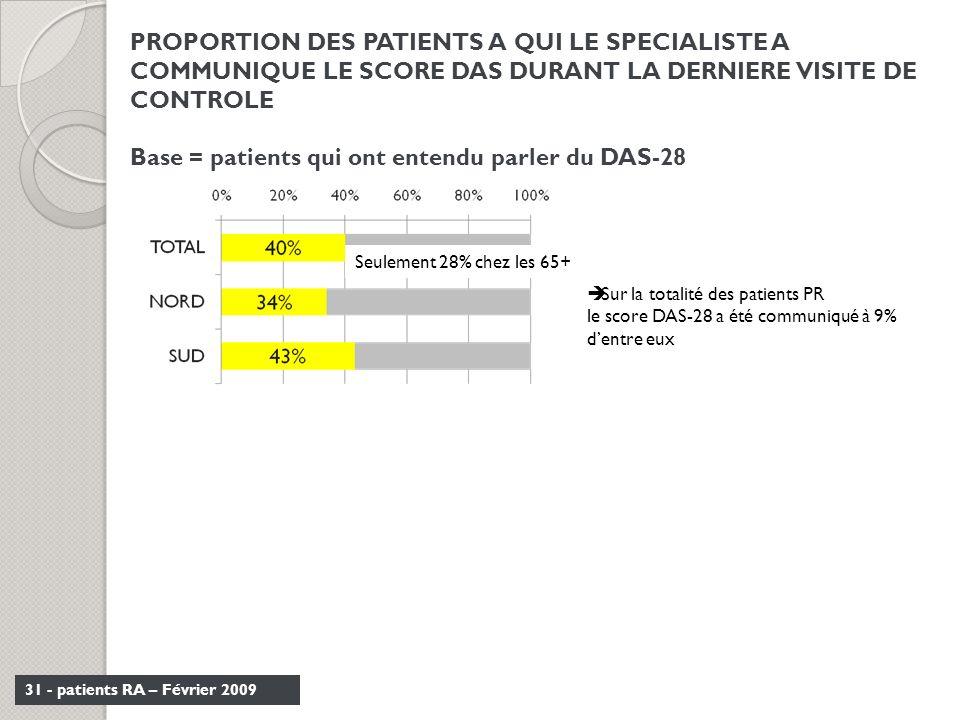 Base = patients qui ont entendu parler du DAS-28