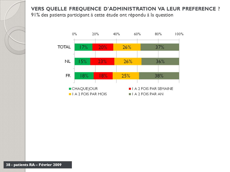 VERS QUELLE FREQUENCE D'ADMINISTRATION VA LEUR PREFERENCE
