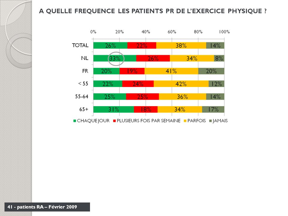 A QUELLE FREQUENCE LES PATIENTS PR DE L'EXERCICE PHYSIQUE