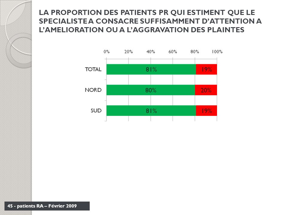 LA PROPORTION DES PATIENTS PR QUI ESTIMENT QUE LE SPECIALISTE A CONSACRE SUFFISAMMENT D'ATTENTION A L'AMELIORATION OU A L'AGGRAVATION DES PLAINTES