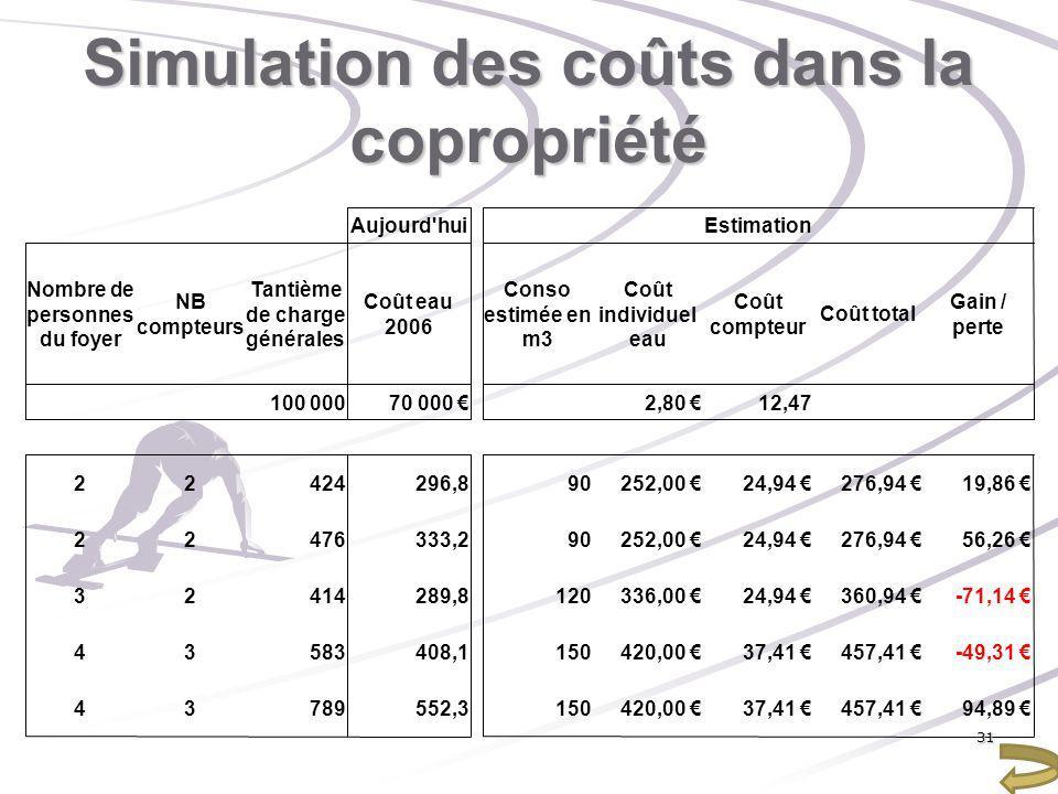 Simulation des coûts dans la copropriété