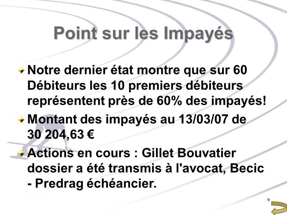 Point sur les Impayés Notre dernier état montre que sur 60 Débiteurs les 10 premiers débiteurs représentent près de 60% des impayés!