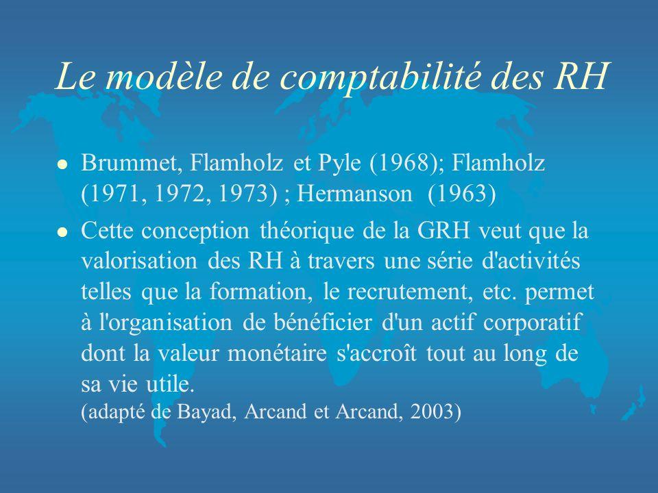 Le modèle de comptabilité des RH