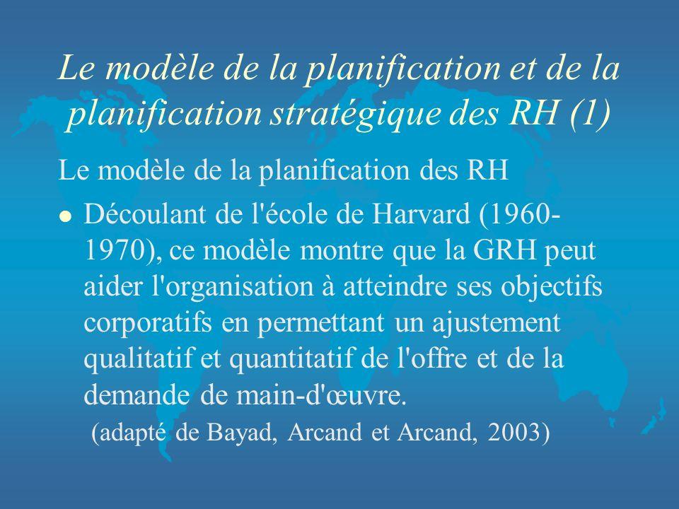 Le modèle de la planification et de la planification stratégique des RH (1)