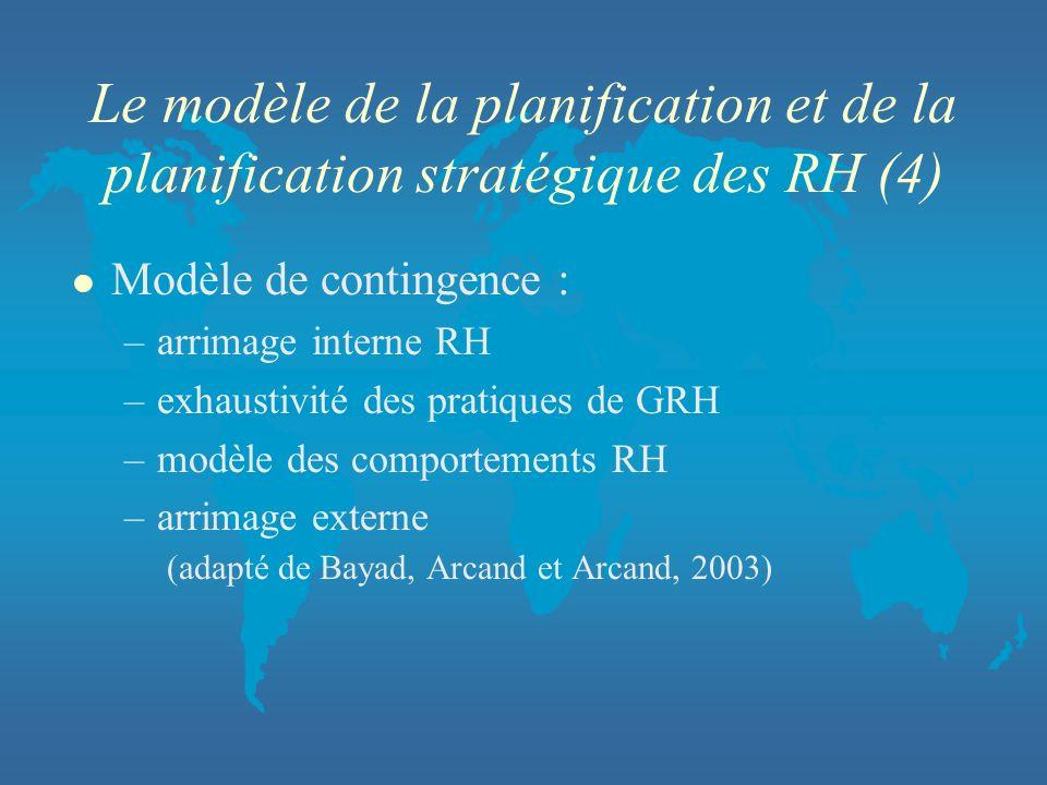 Le modèle de la planification et de la planification stratégique des RH (4)