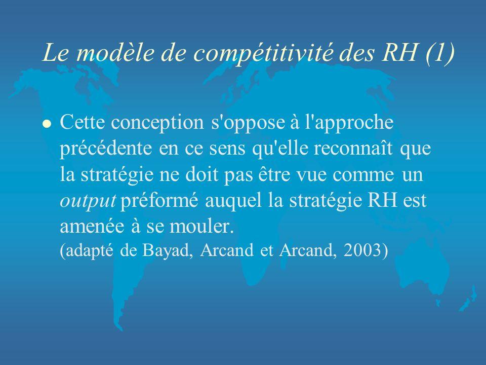 Le modèle de compétitivité des RH (1)