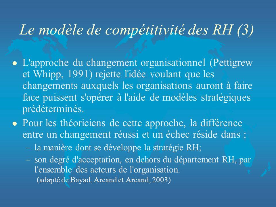 Le modèle de compétitivité des RH (3)
