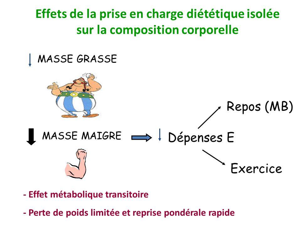 Effets de la prise en charge diététique isolée sur la composition corporelle