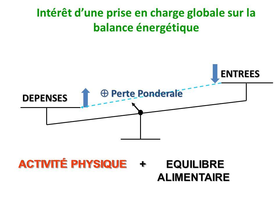 Intérêt d'une prise en charge globale sur la balance énergétique